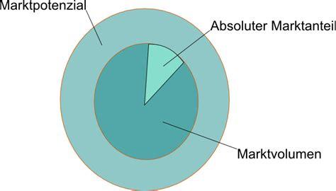 portfolioanalyse
