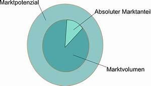 Relativer Marktanteil Berechnen : portfolioanalyse ~ Themetempest.com Abrechnung