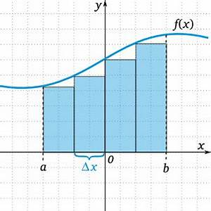 Untersumme Berechnen : infinitesimal matheguru ~ Themetempest.com Abrechnung