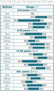 This Chart Shows How Temperature Ranges Vary By Age And By