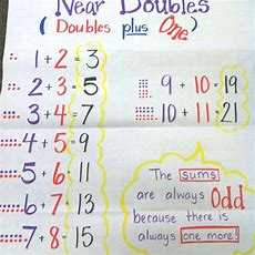 25+ Best Ideas About Doubles Addition On Pinterest  Doubles Facts, Math Addition Games And 100