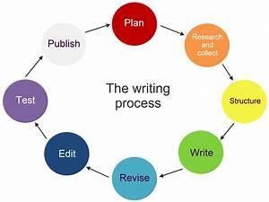 The Writing Process  U2014 Rubida Communications