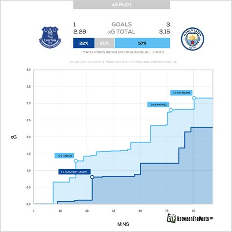 Everton – Manchester City: Midfield Positions Pivotal in ...