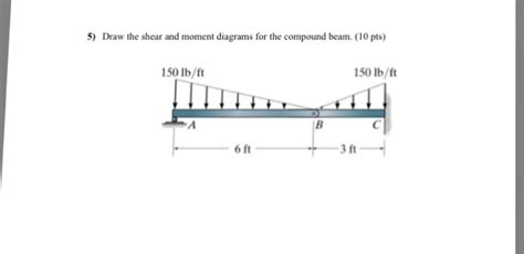 Solved Draw The Shear Moment Diagrams For Comp
