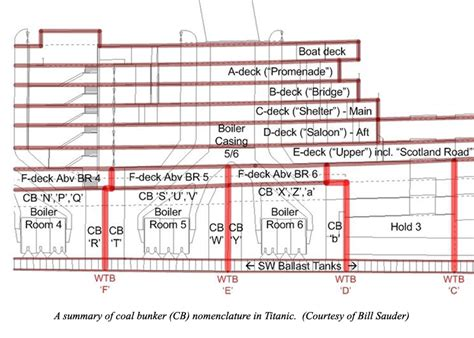 titanic deck plans with room numbers titanic s guardian
