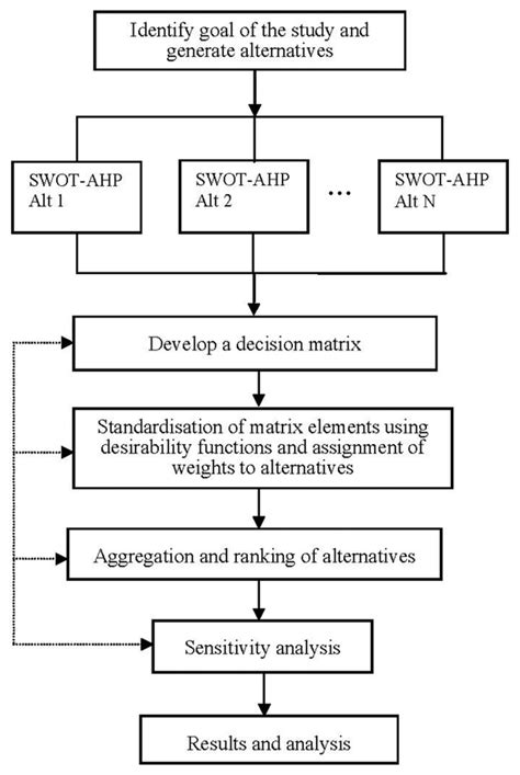 ahp analytic hierarchy process steps quora