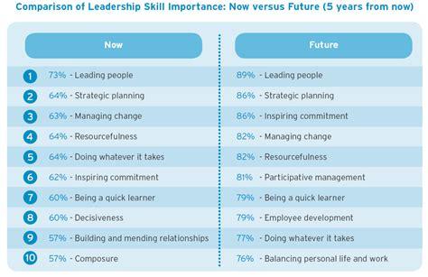 leadership training work exposed  blog