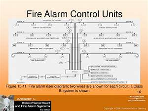 Ppt - Fire Alarm Circuit Design And Fire Alarm Control Units Powerpoint Presentation