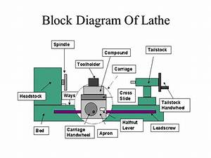 Engine Lathe Principle Of Working