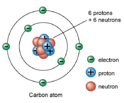 what makes an oxygen atom different from a carbon atom a