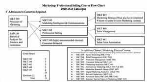 Marketing Department Advising Cameron School Of Business