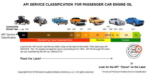 Api Engine Oil Classification