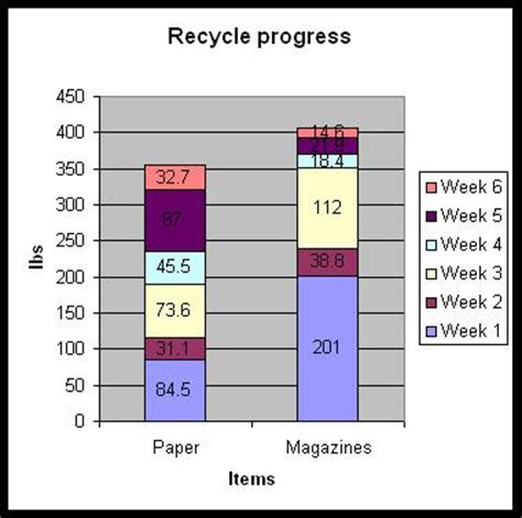 elgin public schools updated recycling graphs