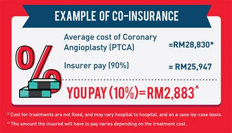 insurance medical malaysia getting imoney percentage refers pay cost example care know need