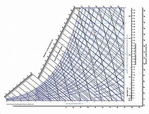 Free 3  Sample Psychrometric Chart Templates In Pdf