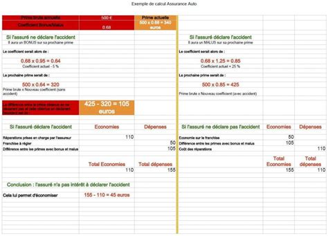 bonus malus calcul bonus malus auto ce qu il faut savoir le site des conseils pratiques