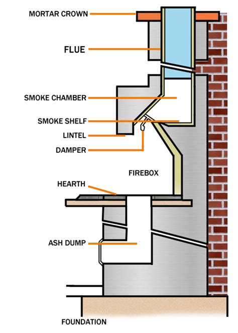 parts of a fireplace all about masonry fireplaces northline express