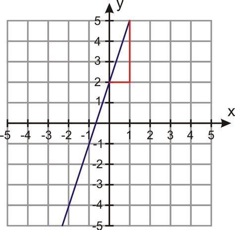 4 2 Writing Equations In Slope Intercept Form