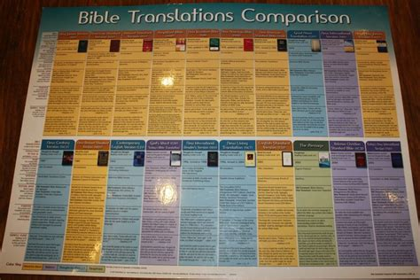 bible translations comparison bible  translations  pinterest bible translations