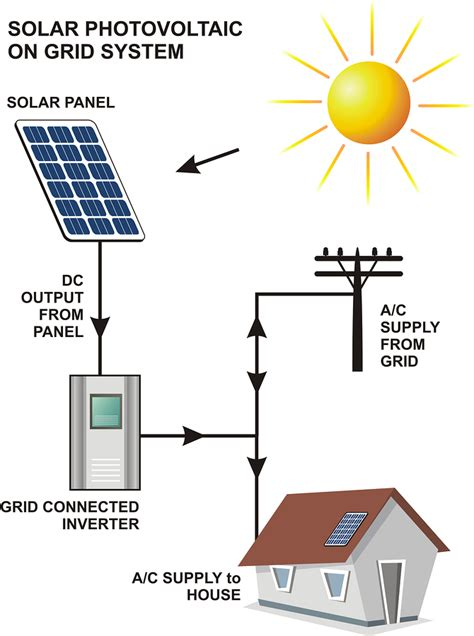 Understanding Solar Power Systems Grid, Hybrid, Off Grid. Trail Signs Of Stroke. Perinatal Signs Of Stroke. Hand Foot Signs. Exclamation Mark Signs Of Stroke. Nursing Signs. Clipart Preschool Signs. On Air Signs Of Stroke. Bbq Signs Of Stroke