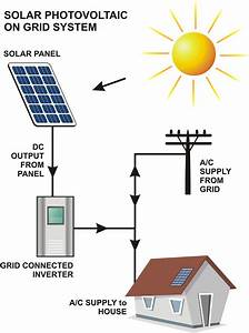 Understand Different Solar Power Systems  Grid  Hybrid
