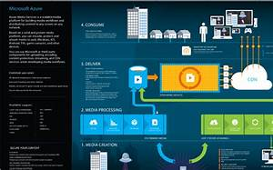 Azure Infographics And Visio Templates
