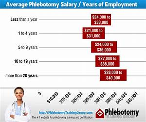 Phlebotomist salary statistics pay scale negotiation for Average salary of a phlebotomist