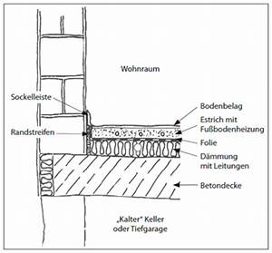 Estrichaufbau Mit Fußbodenheizung : d mmung unter fu bodenheizung ~ Michelbontemps.com Haus und Dekorationen