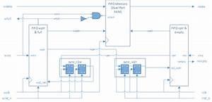 Dual-clock Asynchronous Fifo In Systemverilog