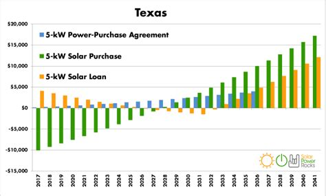 guide  texas home solar incentives rebates