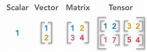 Linear Algebra For Deep Learning