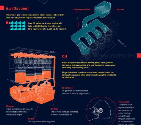how does a cars engine work 2006 nissan sentra regenerative braking how a car engine works animagraffs