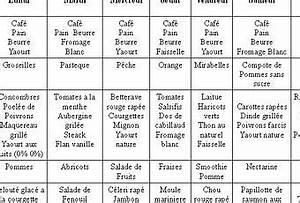 Régime Cétogène Avant Apres : regime dukan 2 semaine gym perte de poids et m thode minceur ~ Melissatoandfro.com Idées de Décoration