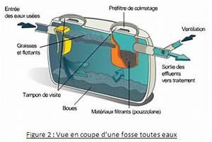 Fonctionnement Fosse Septique : desription et fonctionnement d 39 une fosse toutes eaux fte ~ Premium-room.com Idées de Décoration