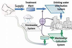 Integrated Urban Water Systems  Challenges Of Implementation