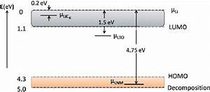 Schematic Diagram Of The Relative Electron Energies In A