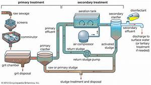 Proces Flow Diagram For Water Treatment Plant