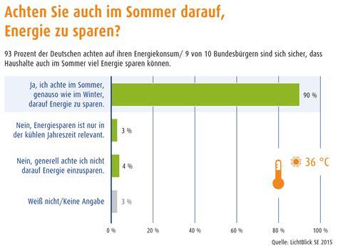 hohe luftfeuchtigkeit im sommer 70 prozent luftfeuchtigkeit im sommer 70 rabatt im javari sommer sale werbeaufkleber 70