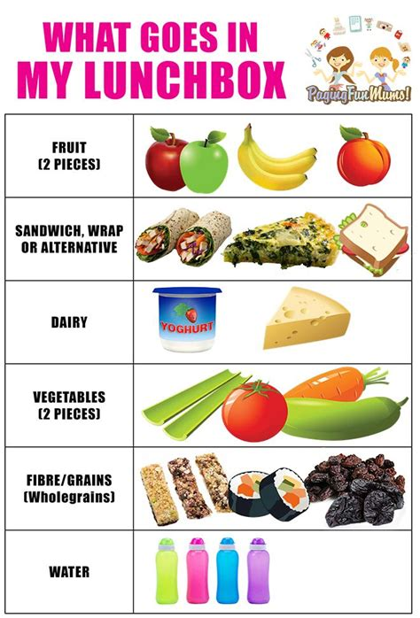 We'd like to share this worksheet here. Printable poster - make sure you pack a healthy lunchbox every day. | Healthy lunchbox ...
