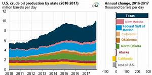 Crude Oil Supply Chart Us Crude Production Grew 5 In 2017 Likely Will Lead To