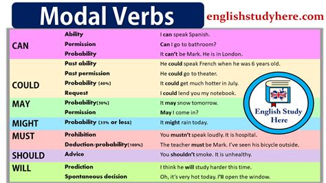 modal verbs  eso english