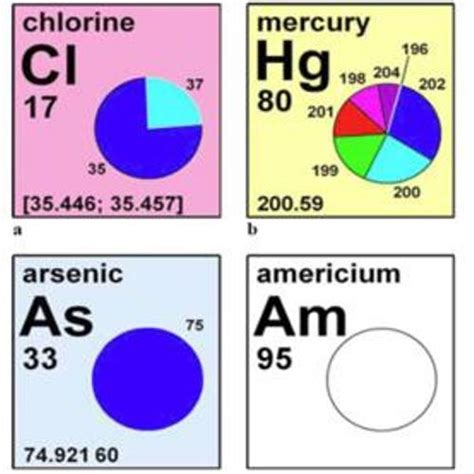 10 Interesting Element Facts  My Interesting Facts