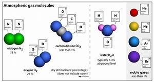 What Atoms Make Up Carbon Dioxide - Mugeek Vidalondon