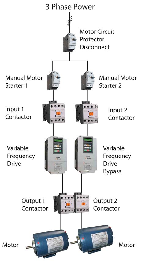 consulting  engineer web exclusive vfd bypasses  backups