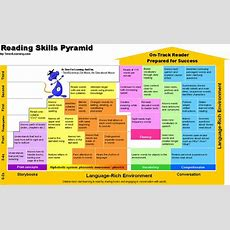 1000+ Images About Phonological Awareness Continuum On Pinterest  English, Initials And Reading