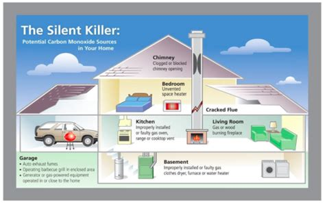 carbon monoxide is formed when fuels are burned carbon monoxide alarm position guidance kid safety first