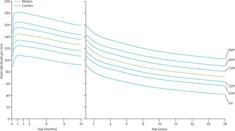 normal ranges of rate and respiratory rate in