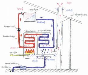 Latente Wärme Berechnen : wie funktioniert ein brennwertkessel haustechnik verstehen ~ Themetempest.com Abrechnung