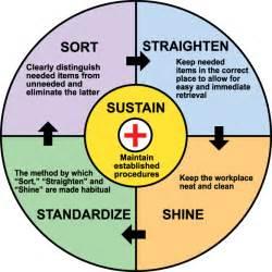 Keys to Sustaining 5S Beyond Lean