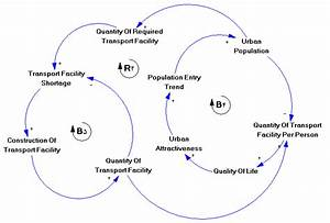 Causal Diagram Of Quality Of Life  Transportation